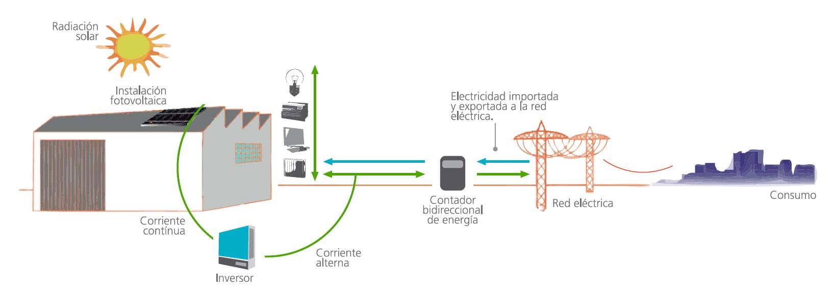 Energía solar Energes