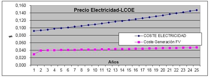 precio_electricidad